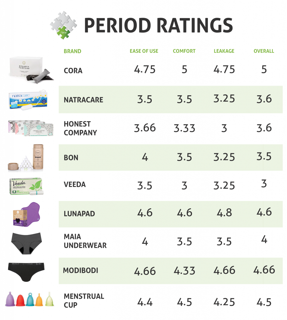 Healthy Period Options Chart